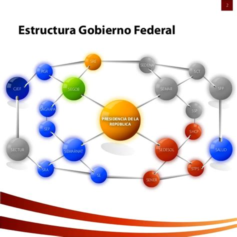 gabinete de la presidencia del gobierno el gabinete presidencial 2012 2018