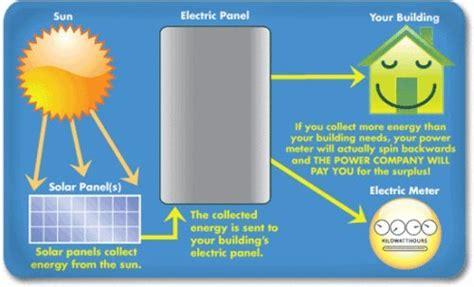 highest watt solar panel for rv 165 watt 12 volt solar panel grid for battery charging