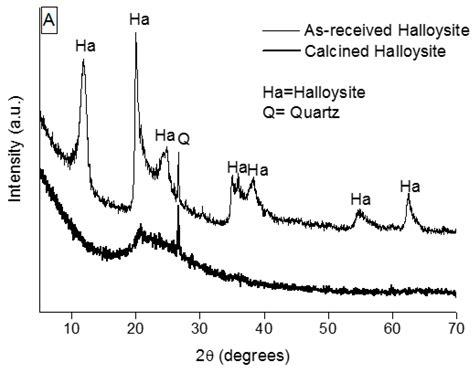 xrd pattern of halloysite materials free full text environmentally friendly