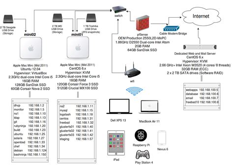home network design apple mac mini home network diagram mini auto parts catalog