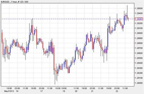 forex trading tutorial dubai forex cfd trading tutorial dubai candlestick patterns