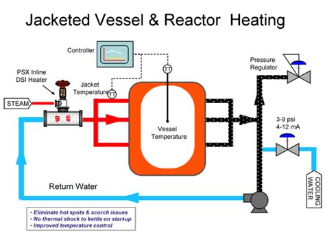 jacket design for reactor jacketed vessel heat transfer reactor