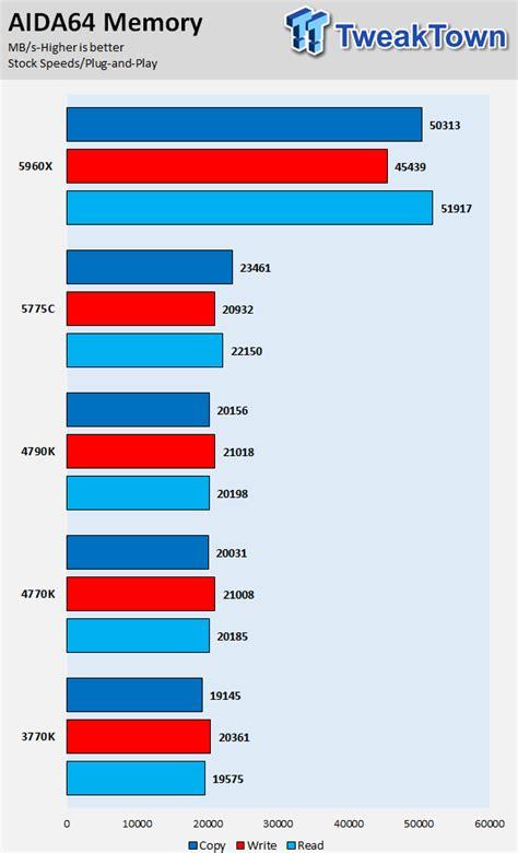 Cpu Kühler Sockel 1150 Test by Intel I7 5775c 3 3ghz Broadwell Lga 1150 Cpu Performance Overview