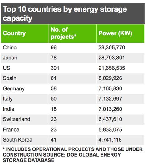 Top Clean Power Pembersih Serbaguna top 10 energy storage countries