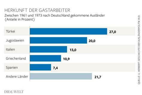 wann kamen die ersten gastarbeiter nach deutschland fl 252 chtlinge warum sie keine gastarbeiter sind die welt