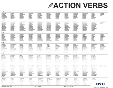 Resume Verb List by Resume Writing Verb List Essays Writers 10 Page
