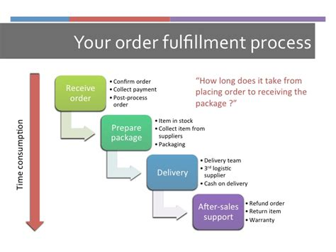 order fulfillment center five reasons to outsource order fulfillment crowdfunding and ecommerce order fulfillment
