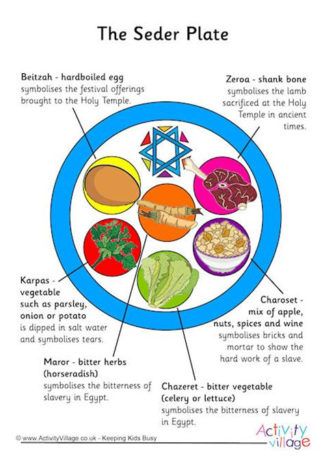 seder plate poster click through to the website for the