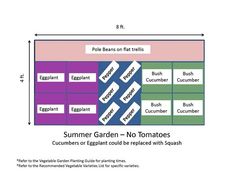 Garden Layout Template The Gallery For Gt Vegetable Garden Layout Template
