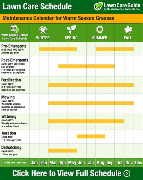 Lawn Care Calendar Schedule Diy Tips Year Round Diy Lawn Maintenance Landscaping Schedule Template