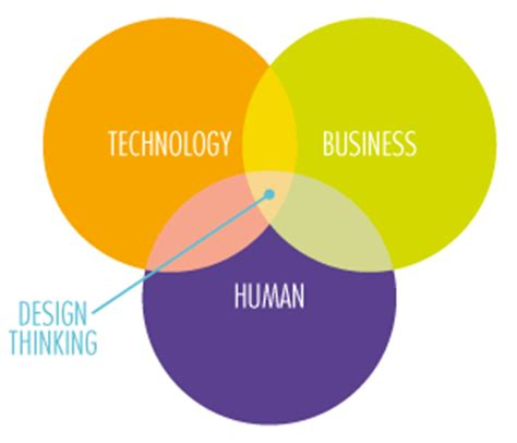 design thinking technology design thinking how to get the right feedback to create a