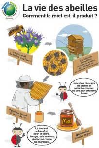 1000 id 233 es sur le th 232 me abeille sur l abeille