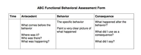 Live And Learn January 2012 Antecedent Behavior Consequence Template