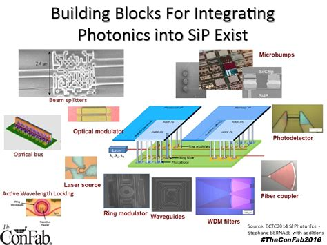hybrid and heterogeneous photonic integrated circuits for high performance applications hybrid and heterogeneous photonic integrated circuits for high performance applications 28