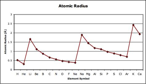 pattern in ionization energy and atomic number graph patterns in the periodic table montessori muddle