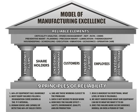 models of services strategic maintenance