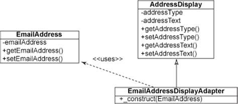 adapter pattern in java library adapter pattern design pattern adapter
