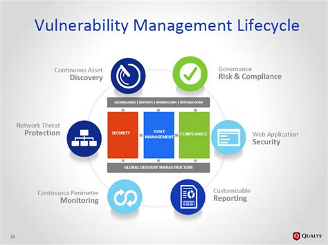 vulnerability management workflow dts solution specialize in providing consulting services