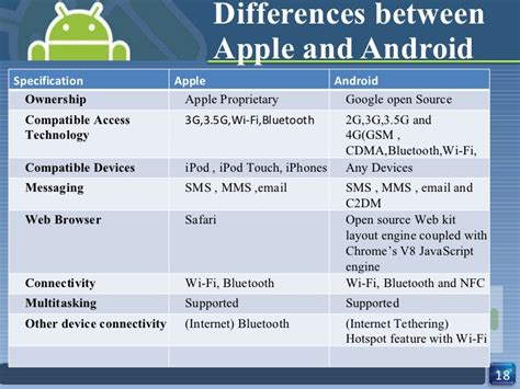 difference between apple and android ppt companion to android