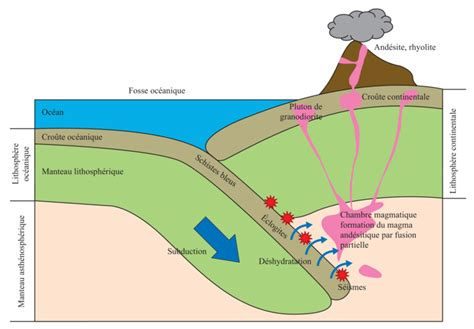 hydration geology image t svt 08i03 le magmatisme en zone de subduction