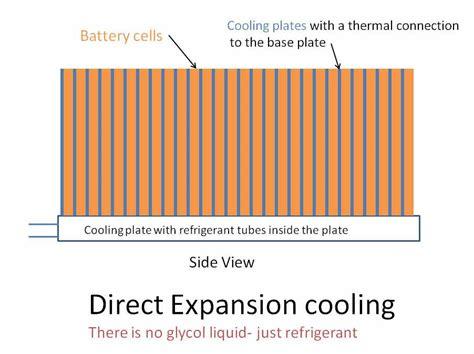 Tesla Battery Management System Bmw And Lg Chem Tesla In Battery Thermal Management