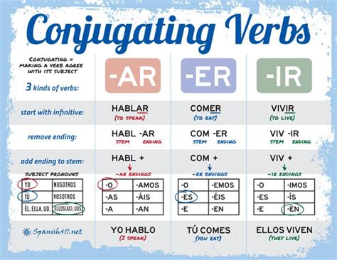born meaning verb spanish verb conjugation charts tips for your practice