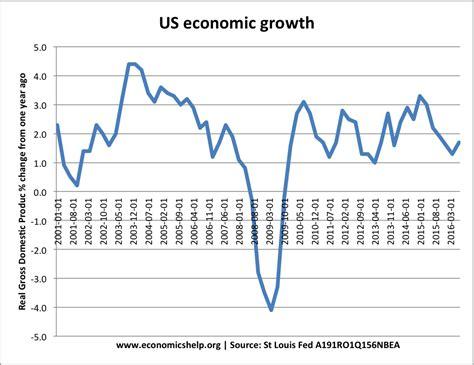 economic growth consumer confidence economics help