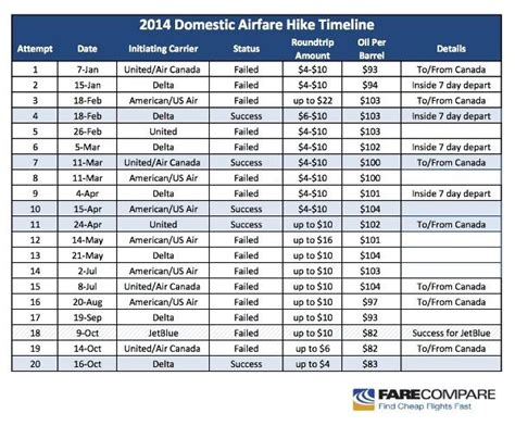 us airlines hike base fares despite falling fuel prices consumers unhappy