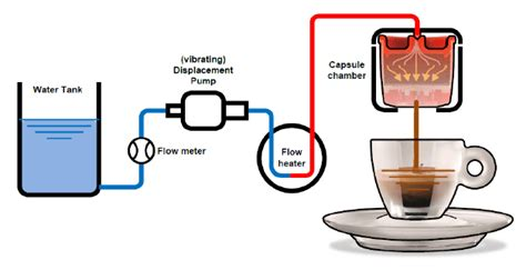 espresso maker how it works coffee