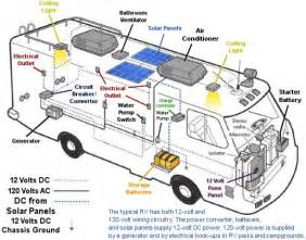 rv electrical wiring diagram rv solar kits solar caravan and rv mount power cing r v