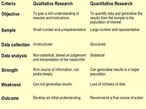 research design amp secondary data