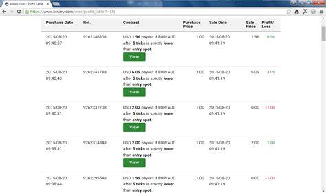 tutorial trading forex pemula pelatihan binary yogyakarta tutorial trading forex di binary