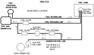 winnebago fuel line diagram winnebago free engine image for user manual
