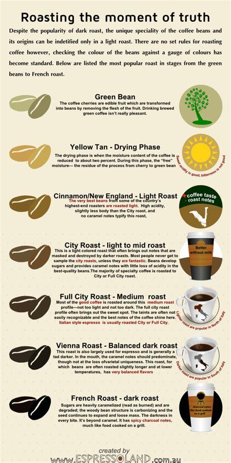 Roasting: The moment of Truth ? Light vs Dark coffee beans