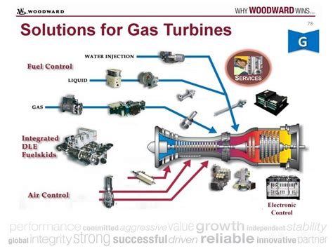 78solutions For Gas Turbinesmicronet Plusatlas