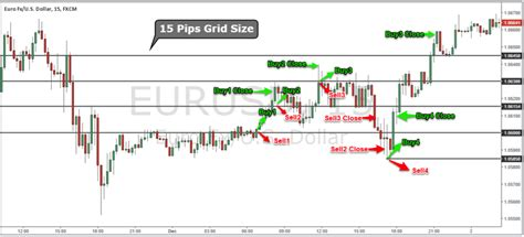 Forex Hedging Tutorial | forex hedging dual grid strategy market neutral forex