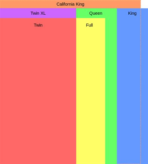 bed size comparison file usmattresssizes svg wikipedia