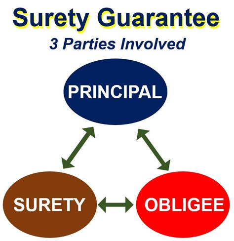 bank bond definition what is a surety bond definition and meaning market