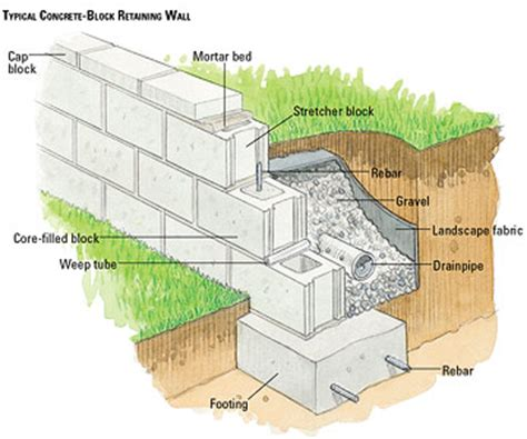 building a concrete block retaining wall building