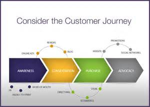 understand the customer experience via journey mapping
