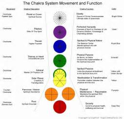 colors of chakras the chakra system springwolf reflections