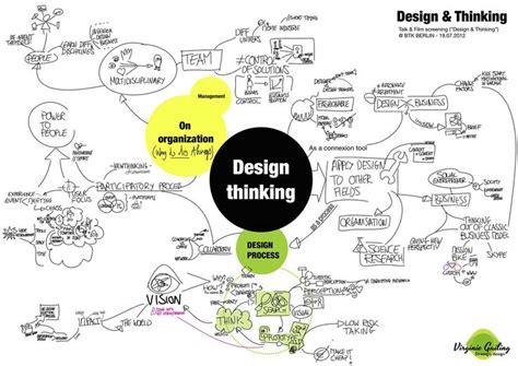 design thinking köln 1522 best facilitation graphique avec morceaux de