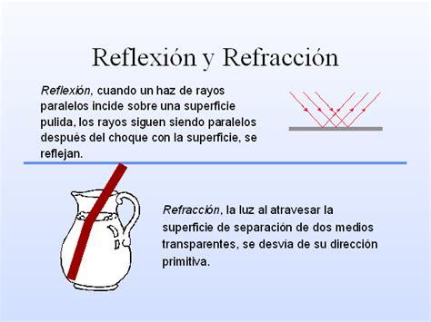 imagenes de la reflexion y refraccion introducci 243 n a la fibra 243 ptica monografias com