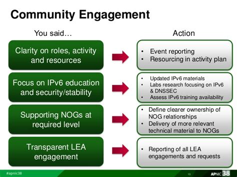 community engagement strategy template apnic focus and survey plan by sanjaya