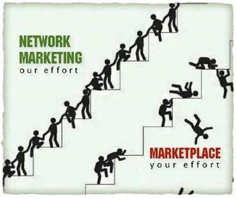 Mba In Network Marketing In India by What Is The Future Of Network Marketing In India The