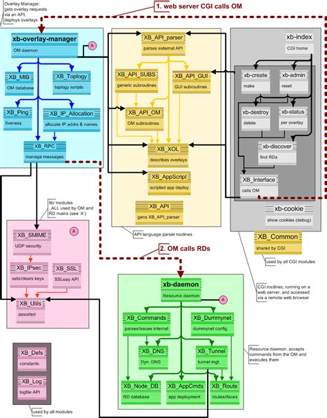 software design software design flowcharts computer