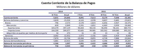 Pagos A Cuenta Is 2016 | search results for balanza de pagos 2016 calendar 2015