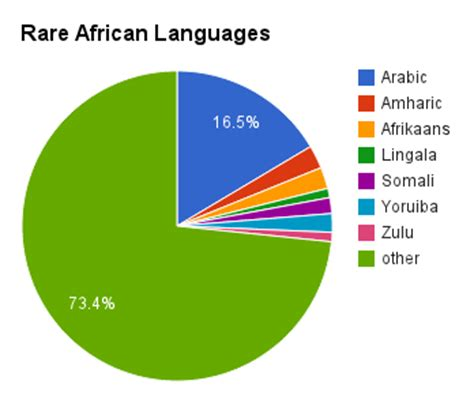 desain lop surat pie chart of languages spoken in the world download lengkap