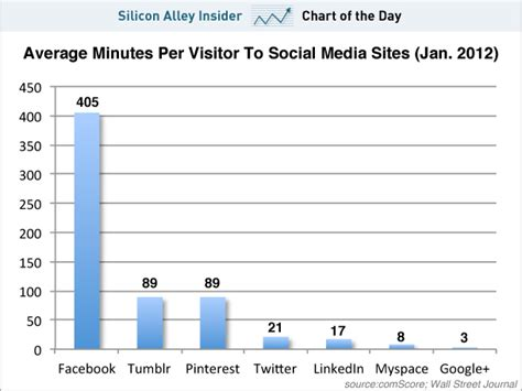 chart of the day the chart of the day facebook dominates google tumblr and