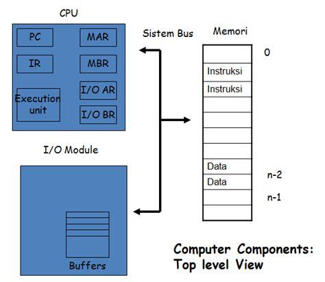 tujuan desain sistem database dan grafik sistem operasi pengertian tujuan dan fungsi server rendi